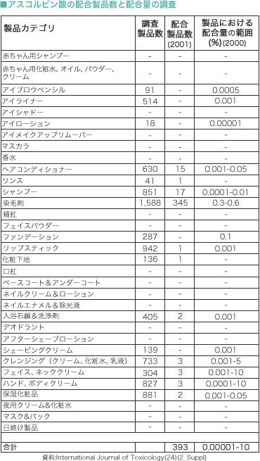 アスコルビン酸の配合製品数と配合量の調査結果(2000-2001年)